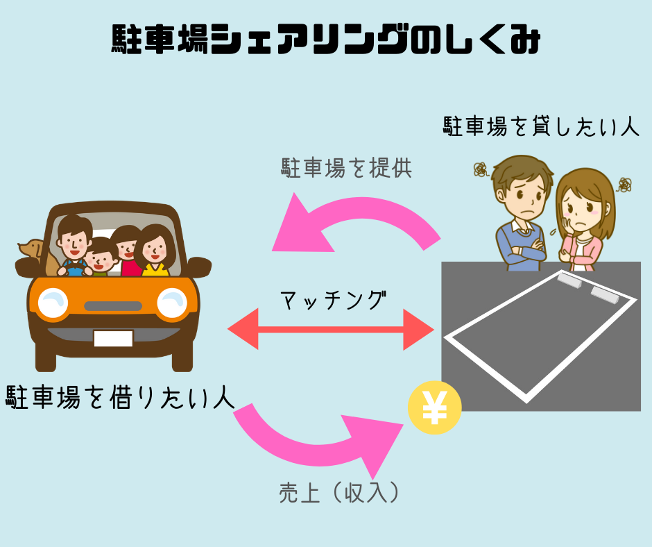 駐車場シェアのイメージ