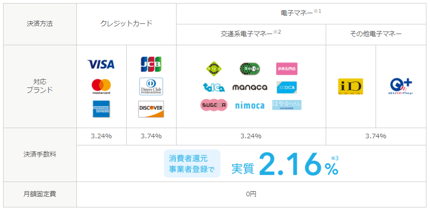 AirPAY手数料一覧